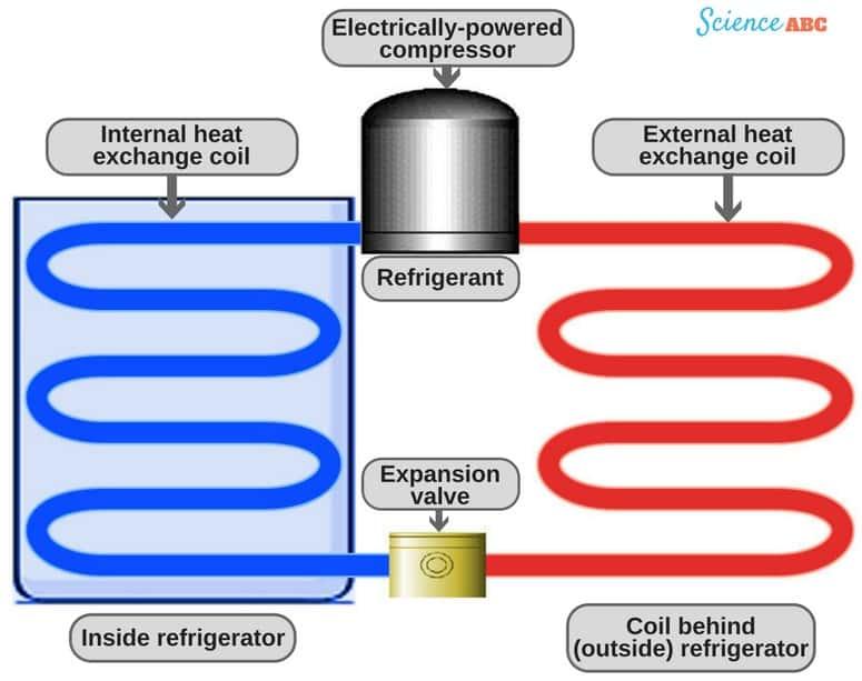 nguyên lý hoạt động tủ lạnh