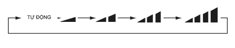 Nhấn nút FAN để lựa chọn tốc độ quạt theo mong muốn.